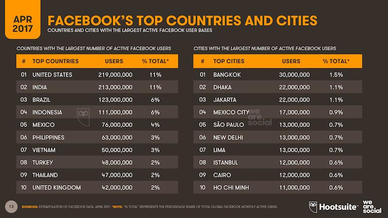Negara dan kota pengguna Facebook terbanyak